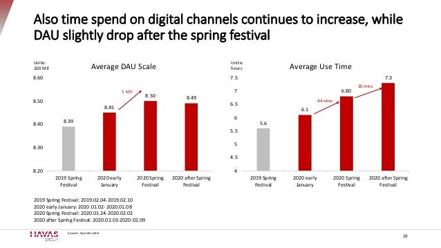 Also time spend on digital channels continues to increase, while DAU slightly drop after the spring festival 19 8.39 8.45 ...