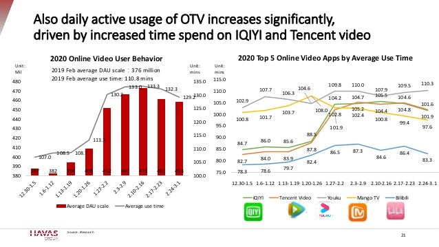 Also daily active usage of OTV increases significantly, driven by increased time spend on IQIYI and Tencent video 21 387 3...