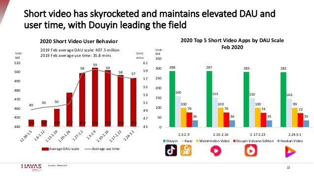 Short video has skyrocketed and maintains elevated DAU and user time, with Douyin leading the field 22 448 447 459 477 499...