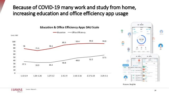 Because of COVID-19 many work and study from home, increasing education and office efficiency app usage 24 78 71.5 78.3 89...