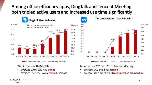 Among office efficiency apps, DingTalk and Tencent Meeting both tripled active users and increased use time significantly ...