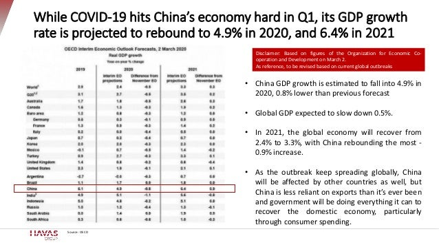 While COVID-19 hits China's economy hard in Q1, its GDP growth rate is projected to rebound to 4.9% in 2020, and 6.4% in 2...