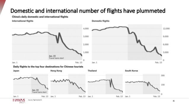 35 Domestic and international number of flights have plummeted Source: flightradar24.