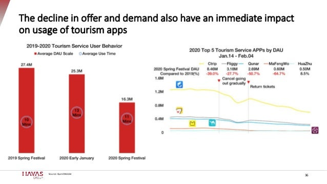 The decline in offer and demand also have an immediate impact on usage of tourism apps Source: QuestMobile 36