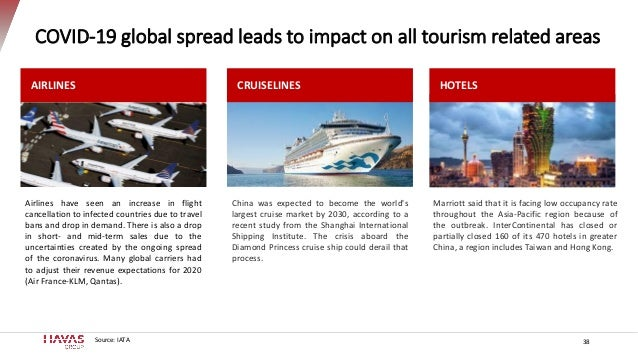 38 COVID-19 global spread leads to impact on all tourism related areas Source: IATA AIRLINES China was expected to become ...