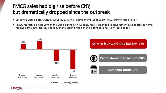 12% 18% -24% -41% FMCG sales had big rise before CNY, but dramatically dropped since the outbreak 43 • Sales two weeks bef...