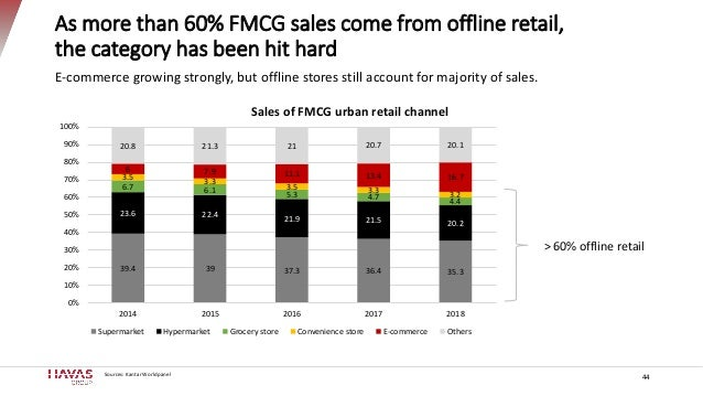 As more than 60% FMCG sales come from offline retail, the category has been hit hard 44 39.4 39 37.3 36.4 35.3 23.6 22.4 2...