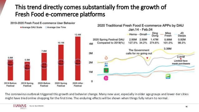 This trend directly comes substantially from the growth of Fresh Food e-commerce platforms Source: QuestMobile 46 The coro...