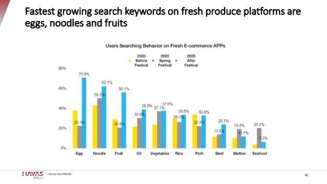 Fastest growing search keywords on fresh produce platforms are eggs, noodles and fruits Source: QuestMobile 47