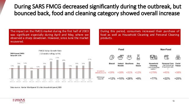 51 During SARS FMCG decreased significantly during the outbreak, but bounced back, food and cleaning category showed overa...