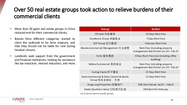 58 Over 50 real estate groups took action to relieve burdens of their commercial clients Group Action CR Land 华润置地 16 Days...