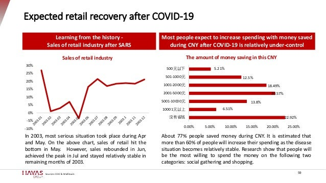 Expected retail recovery after COVID-19 Sources: CEIC & Malltowin -10% -5% 0% 5% 10% 15% 20% 25% 30% Sales of retail indus...