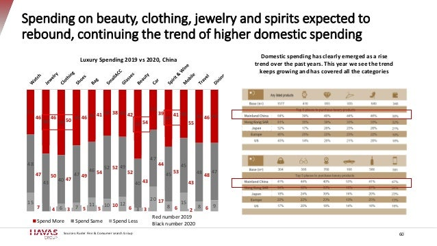 Spending on beauty, clothing, jewelry and spirits expected to rebound, continuing the trend of higher domestic spending 60...