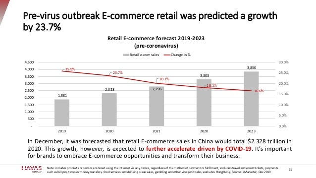 Pre-virus outbreak E-commerce retail was predicted a growth by 23.7% In December, it was forecasted that retail E-commerce...