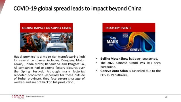 COVID-19 global spread leads to impact beyond China 65 INDUSTRY EVENTS • Beijing Motor Show has been postponed. • The 2020...