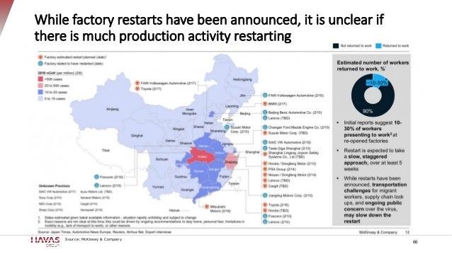 While factory restarts have been announced, it is unclear if there is much production activity restarting 66 Source: McKin...