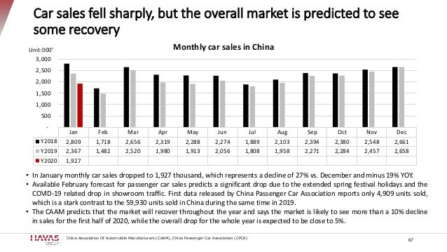 Car sales fell sharply, but the overall market is predicted to see some recovery Unit:000' • In January monthly car sales ...