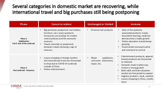 7 Several categories in domestic market are recovering, while international travel and big purchases still being postponin...