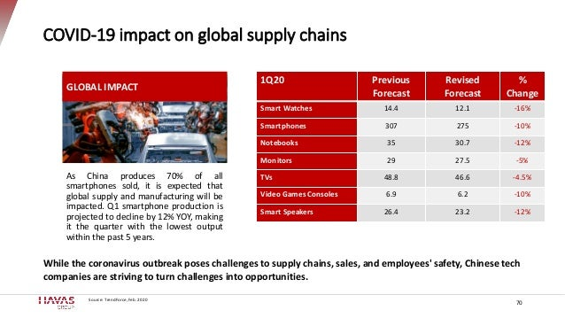 COVID-19 impact on global supply chains 70 As China produces 70% of all smartphones sold, it is expected that global suppl...