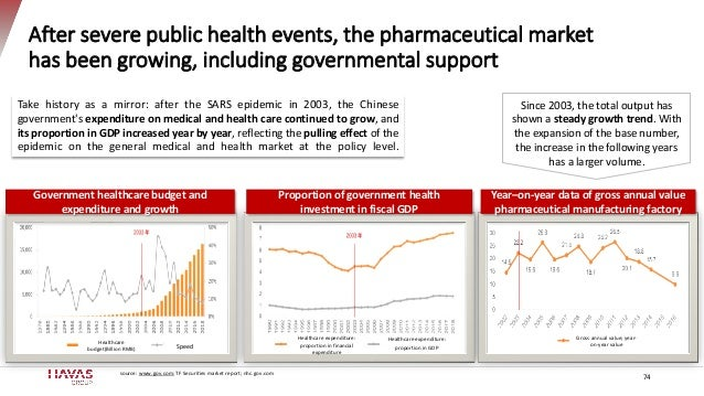 After severe public health events, the pharmaceutical market has been growing, including governmental support 74 Take hist...