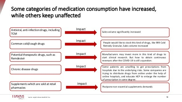 Some categories of medication consumption have increased, while others keep unaffected Antiviral, anti-infection drugs, in...