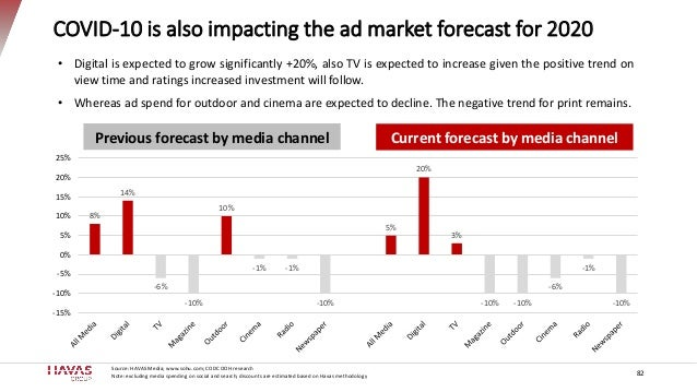 COVID-10 is also impacting the ad market forecast for 2020 8% 14% -6% -10% 10% -1% -1% -10% 5% 20% 3% -10% -10% -6% -1% -1...