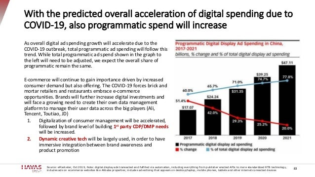 With the predicted overall acceleration of digital spending due to COVID-19, also programmatic spend will increase Source:...