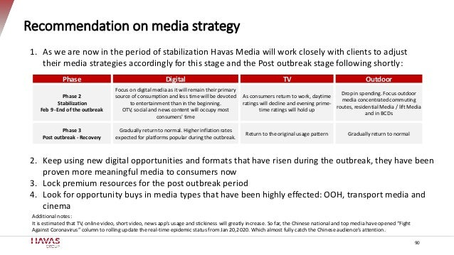 Recommendation on media strategy 90 Additional notes: It is estimated that TV, online video, short video, news app's usage...