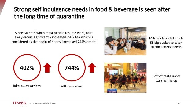 Strong self indulgence needs in food & beverage is seen after the long time of quarantine 12 402% Take away orders Since M...