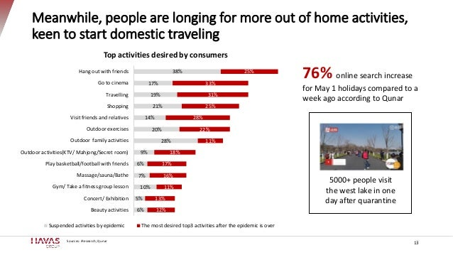 Meanwhile, people are longing for more out of home activities, keen to start domestic traveling 13 Sources: iResearch; Qun...