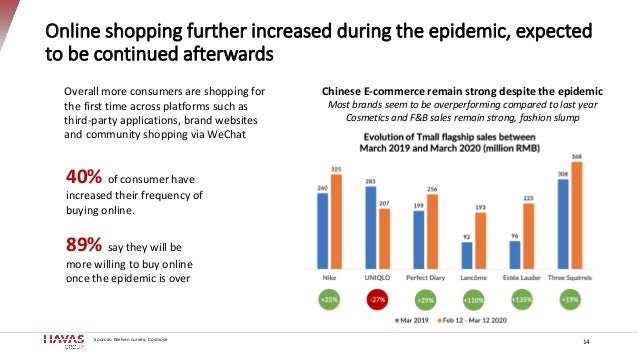 Online shopping further increased during the epidemic, expected to be continued afterwards 14 40% of consumer have increas...