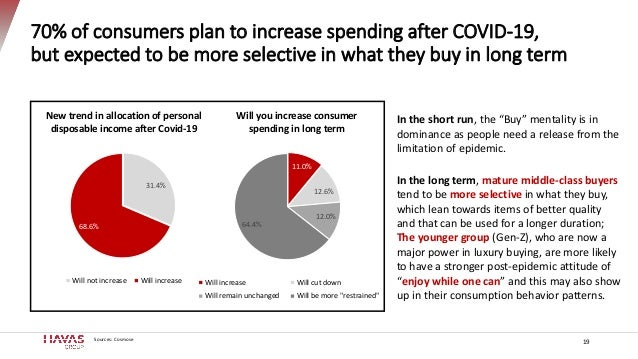 70% of consumers plan to increase spending after COVID-19, but expected to be more selective in what they buy in long term...
