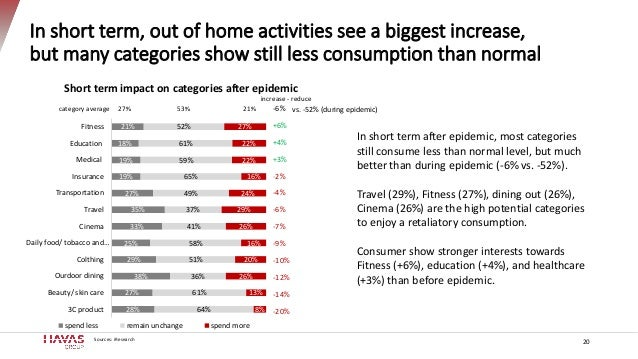 In short term, out of home activities see a biggest increase, but many categories show still less consumption than normal ...