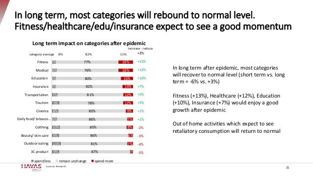 In long term, most categories will rebound to normal level. Fitness/healthcare/edu/insurance expect to see a good momentum...