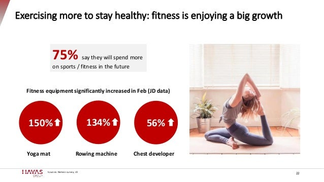 Exercising more to stay healthy: fitness is enjoying a big growth 22 75% say they will spend more on sports / fitness in t...