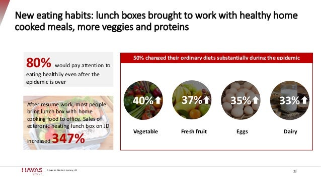 New eating habits: lunch boxes brought to work with healthy home cooked meals, more veggies and proteins 23 80% would pay ...