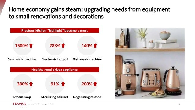 """Home economy gains steam: upgrading needs from equipment to small renovations and decorations Previous kitchen """"highlight""""..."""