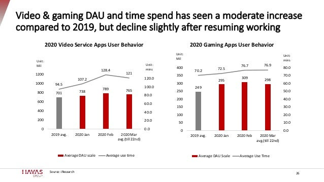 Video & gaming DAU and time spend has seen a moderate increase compared to 2019, but decline slightly after resuming worki...