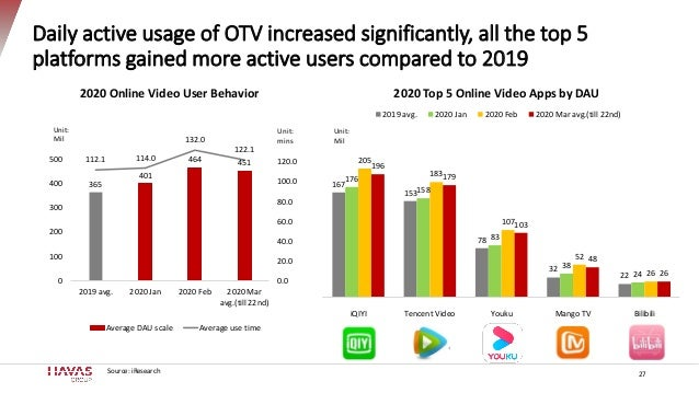 Daily active usage of OTV increased significantly, all the top 5 platforms gained more active users compared to 2019 27 36...
