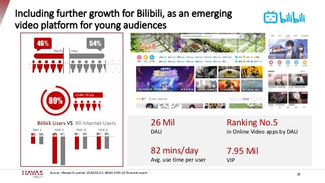 Including further growth for Bilibili, as an emerging video platform for young audiences 26 Mil DAU Ranking No.5 in Online...