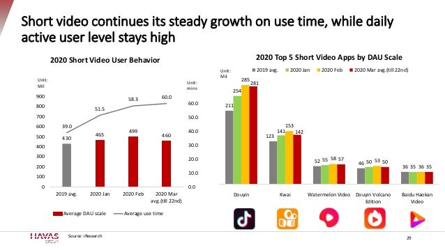 Short video continues its steady growth on use time, while daily active user level stays high 29 430 465 499 460 39.0 51.5...