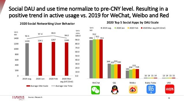 Social DAU and use time normalize to pre-CNY level. Resulting in a positive trend in active usage vs. 2019 for WeChat, Wei...