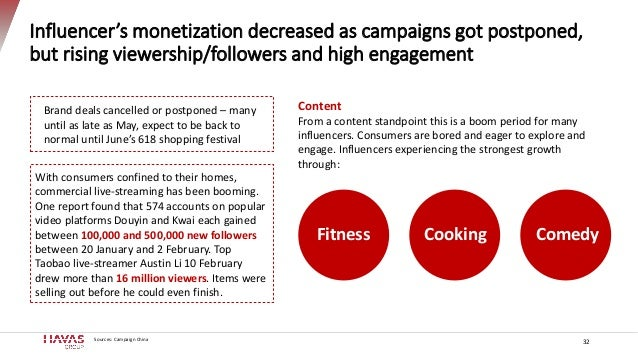 Influencer's monetization decreased as campaigns got postponed, but rising viewership/followers and high engagement 32 Con...