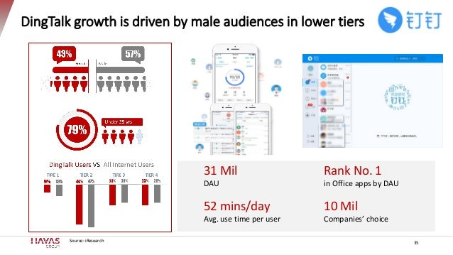 DingTalk growth is driven by male audiences in lower tiers 31 Mil DAU Rank No. 1 in Office apps by DAU 52 mins/day Avg. us...
