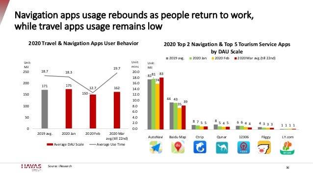 Navigation apps usage rebounds as people return to work, while travel apps usage remains low 36 171 175 150 162 18.7 18.3 ...