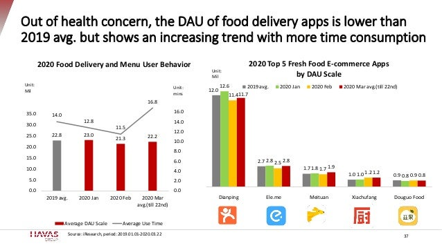 Out of health concern, the DAU of food delivery apps is lower than 2019 avg. but shows an increasing trend with more time ...