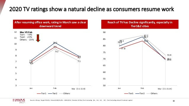 2020 TV ratings show a natural decline as consumers resume work 6.9 9.5 7.7 7.2 10.2 7.9 6.5 9.2 7.1 3 4 5 6 7 8 9 10 11 1...