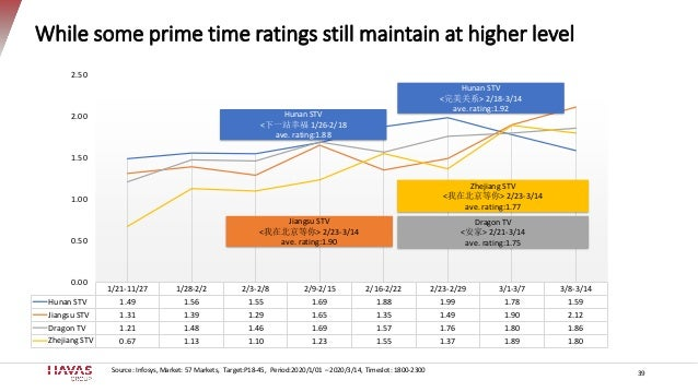 While some prime time ratings still maintain at higher level 39 Source: Infosys, Market: 57 Markets, Target:P18-45, Period...