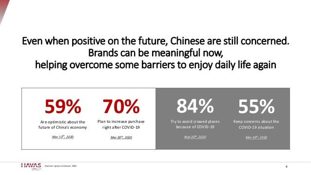 4Sources: Ipsos; Cosmose; GWI Even when positive on the future, Chinese are still concerned. Brands can be meaningful now,...