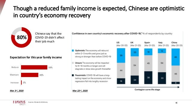 Though a reduced family income is expected, Chinese are optimistic in country's economy recovery 46 Sources: iResearch; Mc...